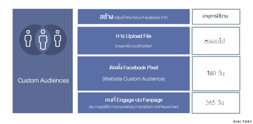 อายุการใช้งาน Custom Audience บน Facebook